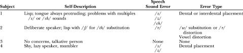 Formal Assessment Extraordinary Speech Error SelfDescription And Formal Assessment Download Table