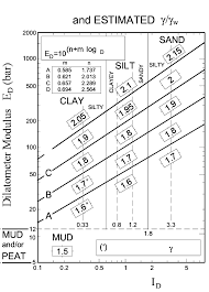 Chart For Estimating Soil Type And Unit Weight Normalized