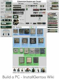 Computer Build Chart Computer Hardware Chart Drives Cpu Soekets Build A Pc