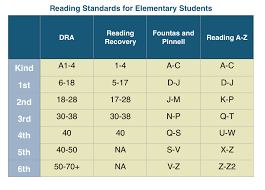 4th Grade Reading Level Chart Reading Rate Comprehension Accuracy Oh My