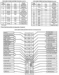 1999 windstar fuse diagram wiring diagram library fuse box diagram for 1995 ford windstar simple wiring diagram