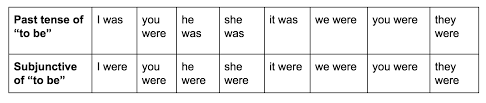 First Second And Third Person Singular And Plural Chart Was Vs Were How To Use Them Correctly Grammarly