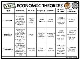 Socialism Vs Capitalism Chart Economic Theories Chart And Questions Covers Communism Socialism Capitalism