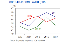 Uob Chart Chart Of The Day Ocbc Has The Leanest Cost Structure