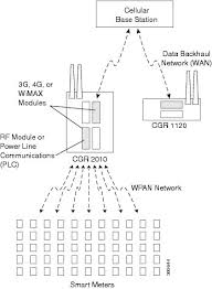 connected grid antennas installation guide cisco cgr 1000 and Cgr 30p Wiring Diagram Cgr 30p Wiring Diagram #43 CGR 30P Ei