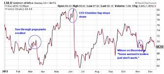 Lululemon Stock Chart Chip Wilsons Lululemon Debable A Timeline