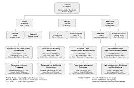 Organization Chart Psd Esrl Psd Organization
