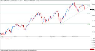 Vfmdirect In Nifty Eod Chart Trendline