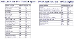 Apc Propeller Chart Prop Size Guide Prop Size Guide From Stockton Modeller