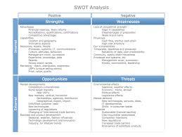 Sample Project Analysis This Sample Of A Completed SWOT Matrix With Example Entities 12