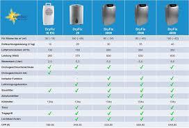 Klimatronic Luftentfeuchter Dryfix 20 Für Räume Bis 150 M³ 65 M²