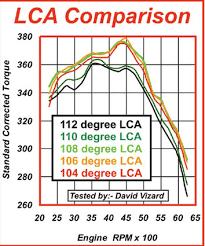 Cam Lsa Chart Printing A Post Lunati Bootlegger Cam Question Chevy