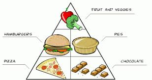 unhealthy food pyramid. Delighful Food Unhealthy Food Pyramid Too Many Pizzas Chocolates Pies And Hamburgers  Not Enough Intended Pyramid O