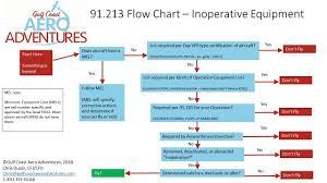 Mel Minimum Equipment List 91 213 Inoperative Equipment Flow