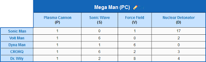 Mega Man 3 Damage Chart Mega Man Dos Love