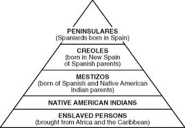 Caste System Chart Spanish Caste System Chart Www Bedowntowndaytona Com