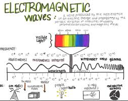 Lesson Electromagnetic Spectrum Mapping Betterlesson