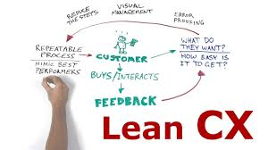 What Is Lean What Is Lean Cx Lean Customer Experience Youtube