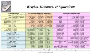 Cooking Weights Measures Online Charts Collection