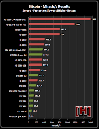 Bitcoin Mining Linux Gpu Bitcoin Value Live Update Maka