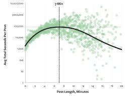 The Optimal Post Is 7 Minutes Data Lab Medium