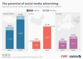 Chart On Social Media Chart Of The Week The Potential Of Social Media Advertising
