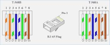 rj45 cable wiring diagram wiring diagrams schematics wiring diagram for rj45 connector amazing rj45 ethernet cable wiring diagram elaboration schematic rj45 patch cable wiring diagram rj45 568a wiring