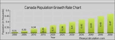 Canada Population Growth Chart Canada Human Population Projection Estimation Growth