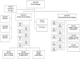 Southwest Airlines Organization Chart Fsims Document Viewer