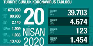 20 Nisan Pazartesi koronavirüs Türkiye son durum! Koronavirüsten dolayı kaç  kişi öldü? Koronavirüs vaka sayısı, iyileşen sayısı, entübe sayısı!