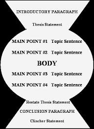 th grade essay assignment it begins a restatement of the thesis or proof statement and ends a poignant story or clincher comment