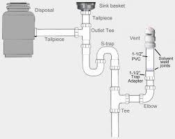 Double Sink Drain Diagram Inianwarhadi