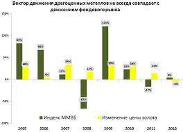 Система безналичных расчетов по розничным платежам в Беларуси Влияни
