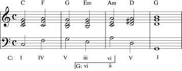 The Art Of Modulation Part 2 Common Chord Modulation Art