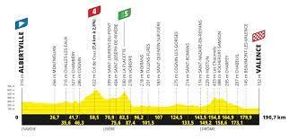 Vorschau: 10. Etappe Tour de France 2021 | Profil, Strecke, Favoriten |  Wind?