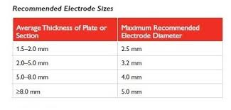 Electrode Specification Chart A Guide To Welding Electrodes On Ships Part 1