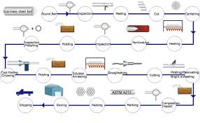 Steel Flow Chart Cold Finished Stainless Steel Tube Technology Flow Chart