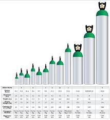 Bottle Size Chart Oxygen Cylinder Sizes And Info
