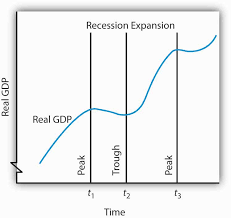 Business Cycle Chart Reading Phases Of The Business Cycle Macroeconomics