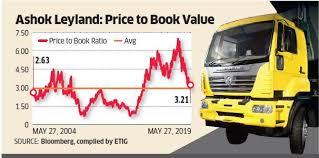 Ashok Leyland Has The Truck Cycle Peaked Ashok Leyland
