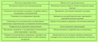 Харизматическое лидерство Реферат Расширенная версия теории лидерства признает и тот факт что харизматическое лидерство имеет и свои темные стороны 11 Харизматических лидеров обычно