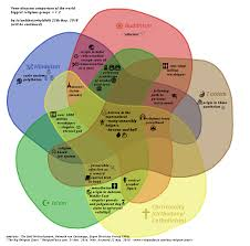 Buddhism And Christianity Venn Diagram Venn Diagram Comparison Of Biggest Religious Groups V1 2 Oc