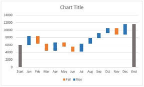 How To Create A Waterfall Chart In Excel How To Create A Waterfall Chart In Excel And Powerpoint