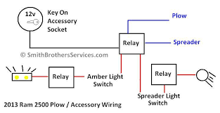meyer plow wiring diagram dodge wiring diagram and schematic design saber lights wiring diagram meyer snow plow