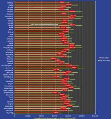 the nursing informatics salary range gap nursing informatics for all nursing informatics salary by state 2013