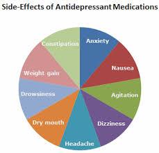 Diabetes Pie Chart Antidepressant Use Increased Risk Of Type Ii Diabetes