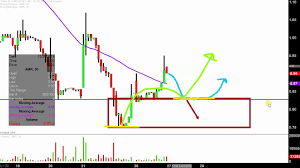 Amr Stock Chart Alta Mesa Resources Inc Amr Stock Chart Technical Analysis For 12 26 2018