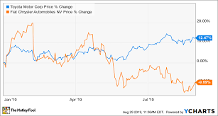 Toyota Sales Chart Better Buy Toyota Motor Corporation Vs Fiat Chrysler