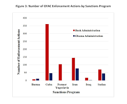 Ofac Organizational Chart Who Gets Caught Violating U S Economic Sanctions Trends In