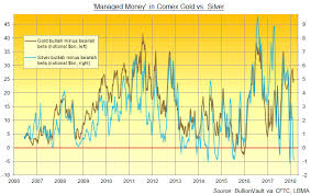 Investing Silver Chart 5 Facts About Silver Investing In 2018 Gold News